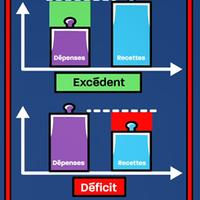 dessin montrant une différence rouge ou verte pour un déficit ou un excédent entre les recette et les dépenses