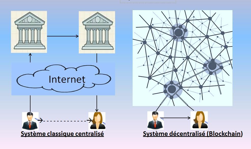 Visual - Sistema centralizado-descentralizado