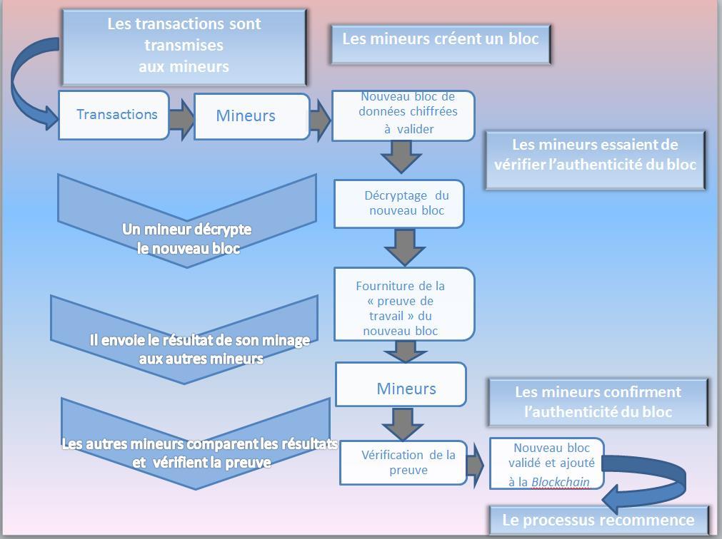 Visual - Descrição do processo simplificado