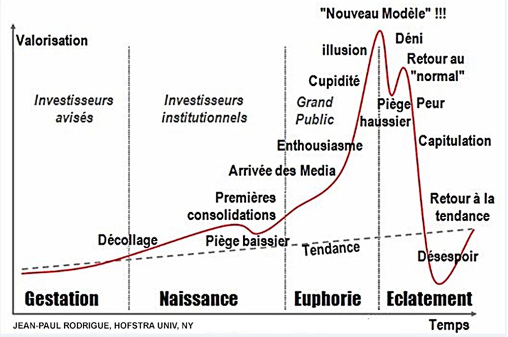 bulle spéculative